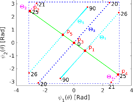Figure 1 for DOA Estimation with Non-Uniform Linear Arrays: A Phase-Difference Projection Approach