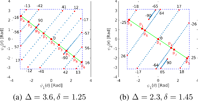 Figure 2 for DOA Estimation with Non-Uniform Linear Arrays: A Phase-Difference Projection Approach