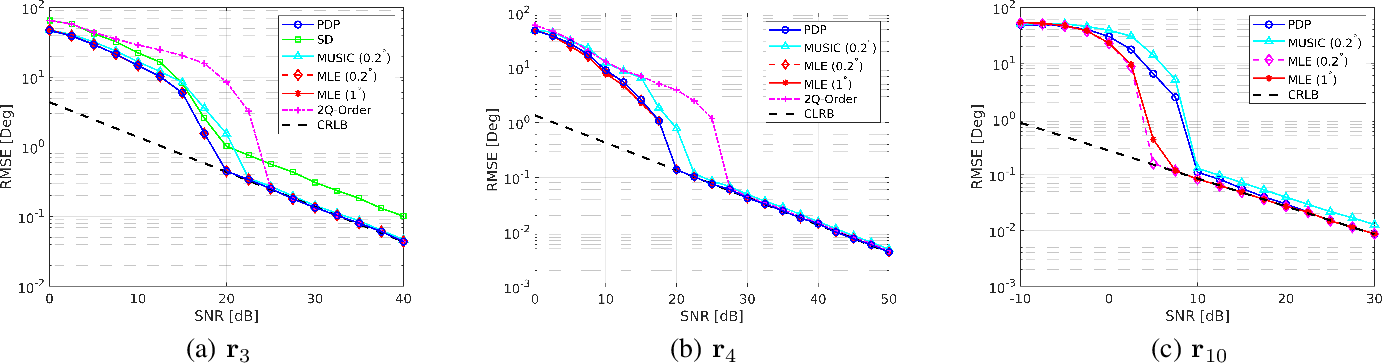 Figure 3 for DOA Estimation with Non-Uniform Linear Arrays: A Phase-Difference Projection Approach