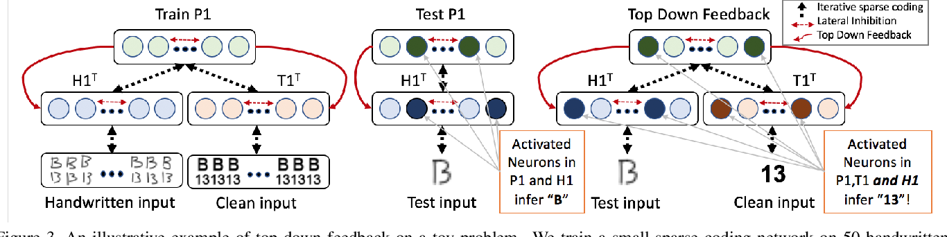 Figure 3 for Deep Sparse Coding for Invariant Multimodal Halle Berry Neurons