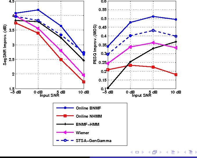 Figure 1 for Supervised and Unsupervised Speech Enhancement Using Nonnegative Matrix Factorization