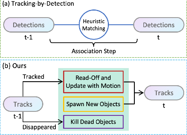 Figure 1 for Exploring Simple 3D Multi-Object Tracking for Autonomous Driving