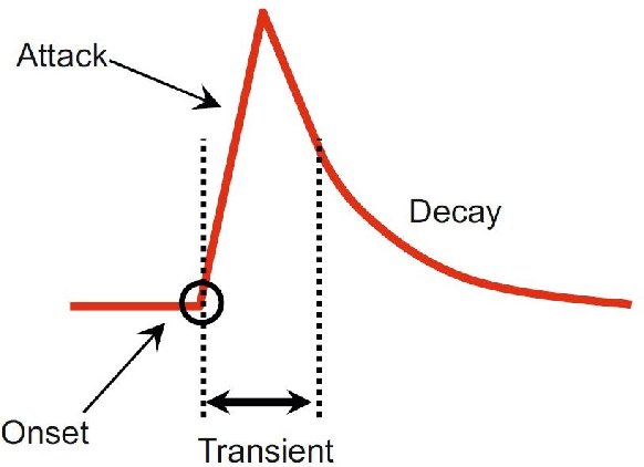 Figure 1 for OBTAIN: Real-Time Beat Tracking in Audio Signals