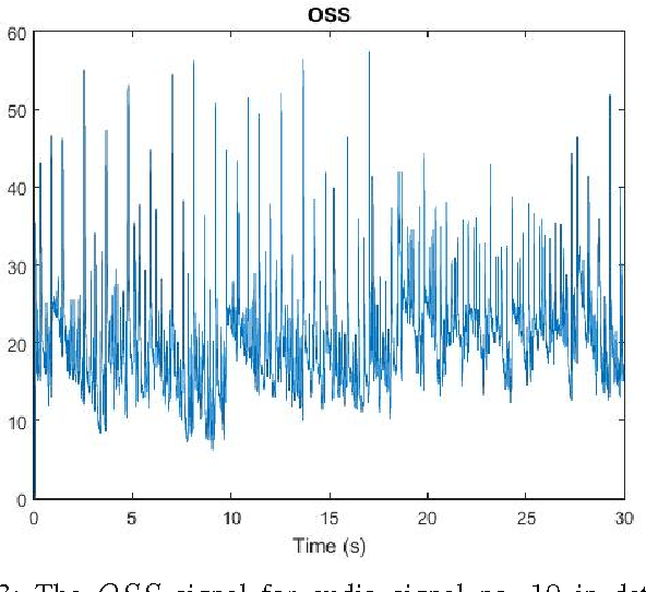 Figure 3 for OBTAIN: Real-Time Beat Tracking in Audio Signals