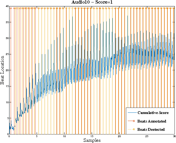 Figure 4 for OBTAIN: Real-Time Beat Tracking in Audio Signals