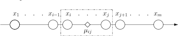 Figure 1 for Fast Exact k-Means, k-Medians and Bregman Divergence Clustering in 1D