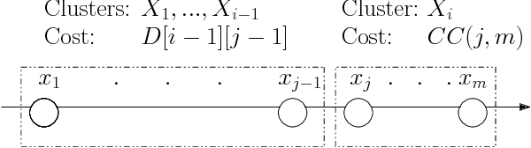 Figure 2 for Fast Exact k-Means, k-Medians and Bregman Divergence Clustering in 1D