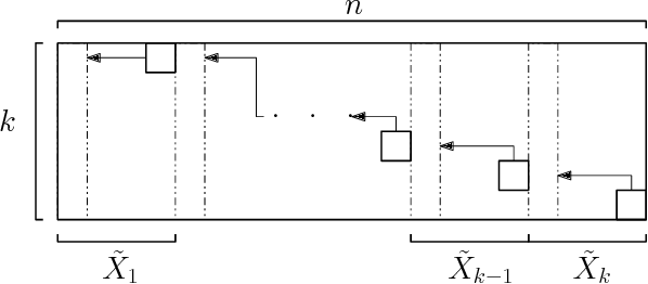 Figure 3 for Fast Exact k-Means, k-Medians and Bregman Divergence Clustering in 1D