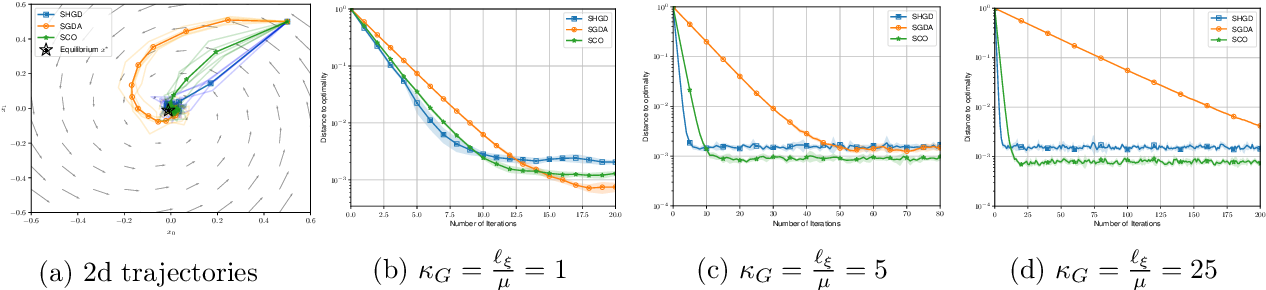 Figure 2 for Stochastic Gradient Descent-Ascent and Consensus Optimization for Smooth Games: Convergence Analysis under Expected Co-coercivity