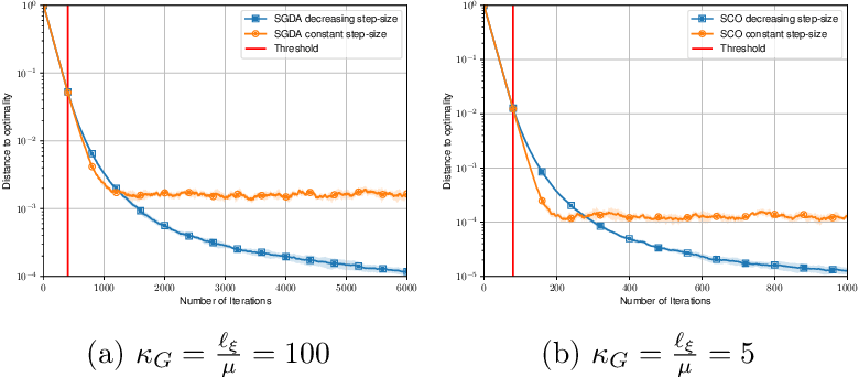 Figure 3 for Stochastic Gradient Descent-Ascent and Consensus Optimization for Smooth Games: Convergence Analysis under Expected Co-coercivity