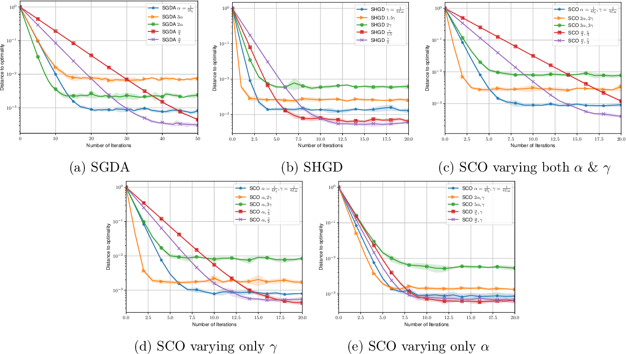 Figure 4 for Stochastic Gradient Descent-Ascent and Consensus Optimization for Smooth Games: Convergence Analysis under Expected Co-coercivity