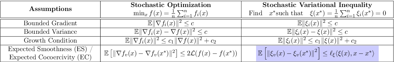 Figure 1 for Stochastic Gradient Descent-Ascent and Consensus Optimization for Smooth Games: Convergence Analysis under Expected Co-coercivity