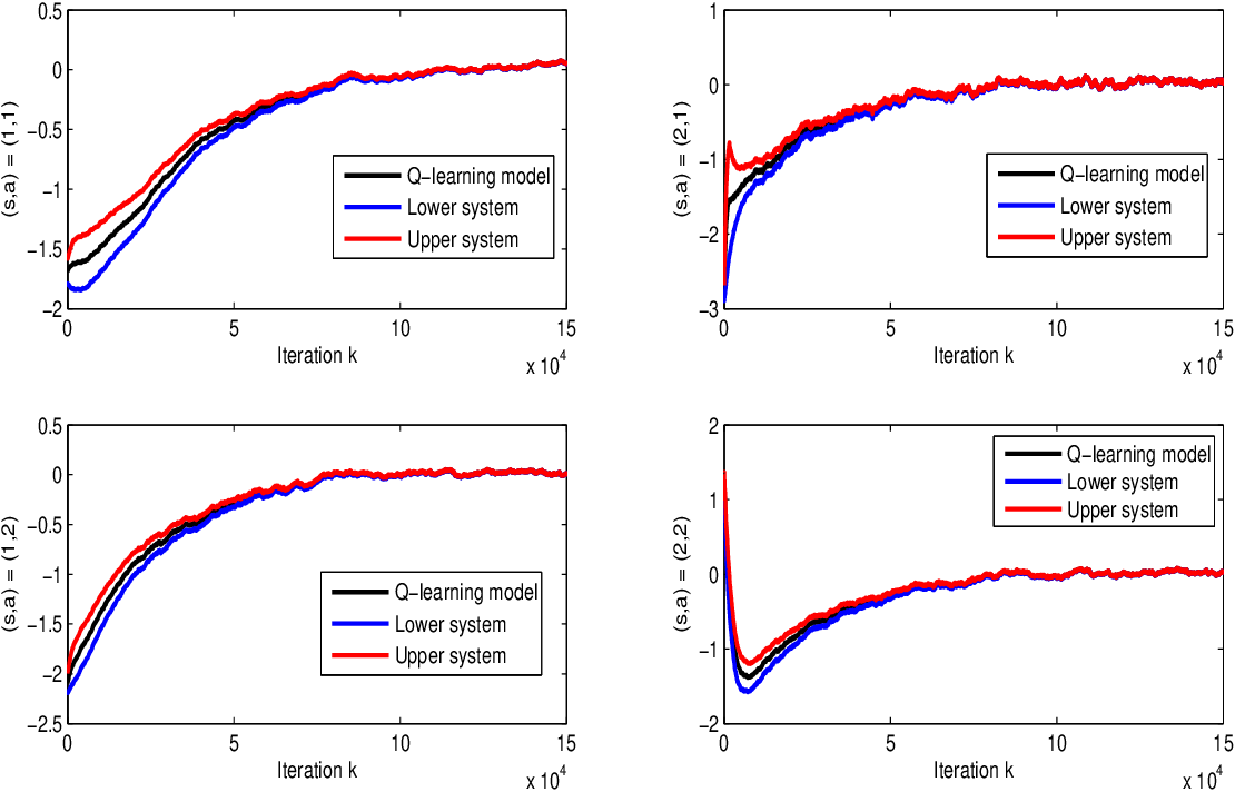 Figure 2 for Finite-Time Error Analysis of Asynchronous Q-Learning with Discrete-Time Switching System Models
