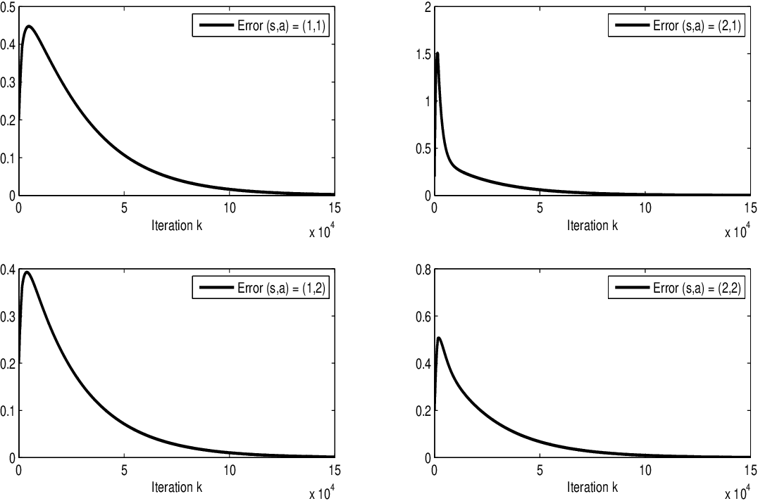 Figure 3 for Finite-Time Error Analysis of Asynchronous Q-Learning with Discrete-Time Switching System Models