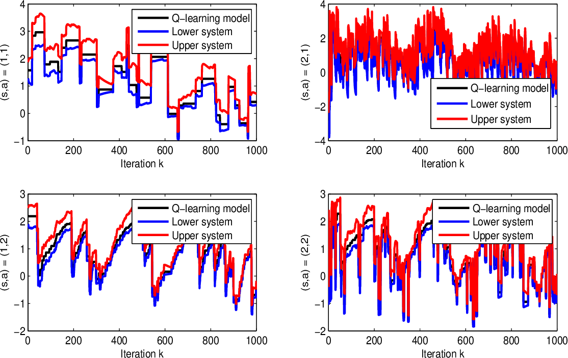 Figure 4 for Finite-Time Error Analysis of Asynchronous Q-Learning with Discrete-Time Switching System Models