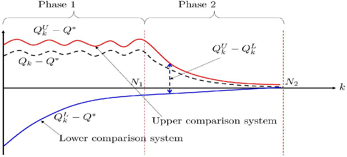 Figure 1 for Finite-Time Error Analysis of Asynchronous Q-Learning with Discrete-Time Switching System Models