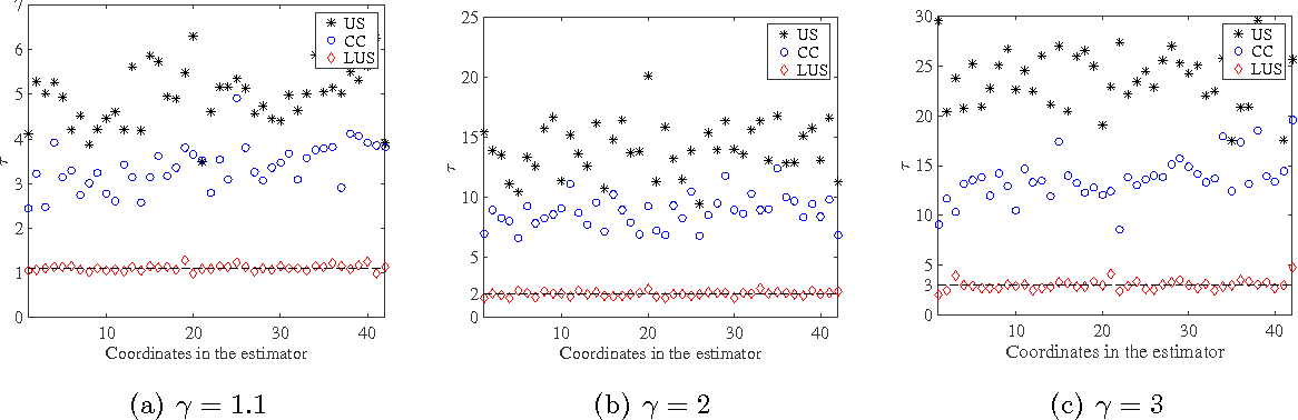 Figure 1 for Local Uncertainty Sampling for Large-Scale Multi-Class Logistic Regression