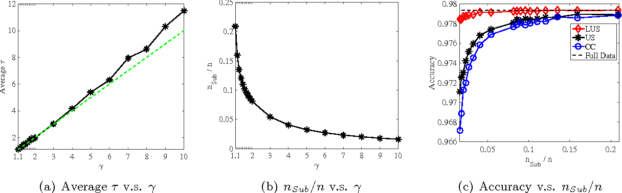Figure 3 for Local Uncertainty Sampling for Large-Scale Multi-Class Logistic Regression