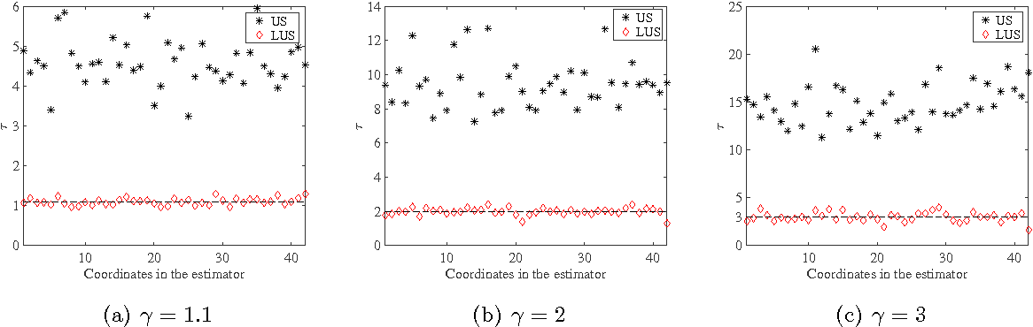 Figure 4 for Local Uncertainty Sampling for Large-Scale Multi-Class Logistic Regression