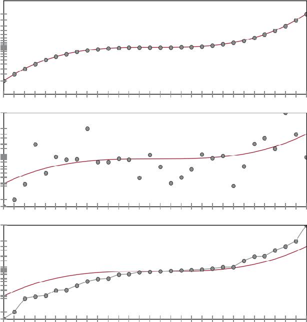 Figure 1 for Uncoupled isotonic regression via minimum Wasserstein deconvolution