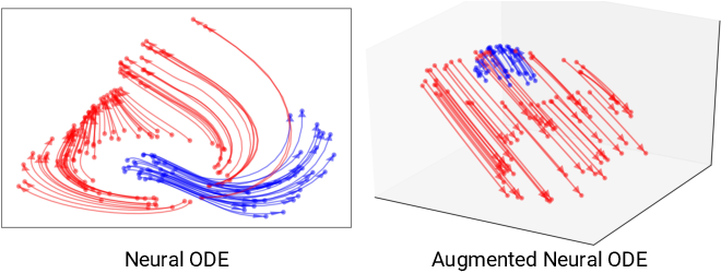 Figure 1 for Augmented Neural ODEs
