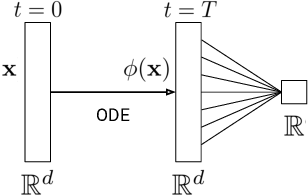 Figure 2 for Augmented Neural ODEs