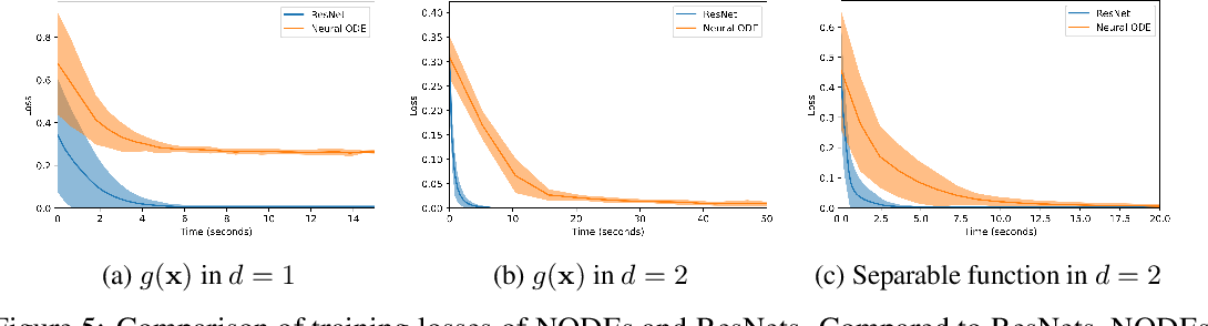 Figure 4 for Augmented Neural ODEs