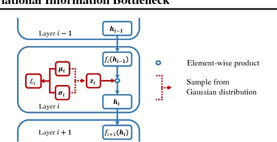 Figure 1 for Compressing Neural Networks using the Variational Information Bottleneck