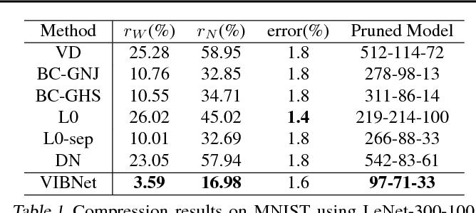 Figure 2 for Compressing Neural Networks using the Variational Information Bottleneck