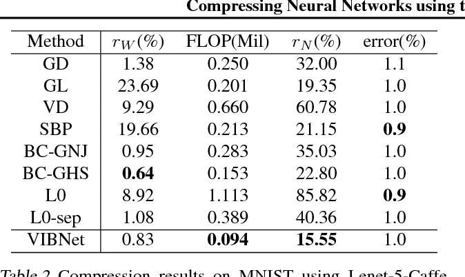 Figure 3 for Compressing Neural Networks using the Variational Information Bottleneck