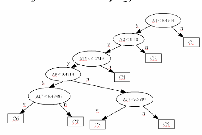Figure 2 from A Robust Algorithm for Classification Using