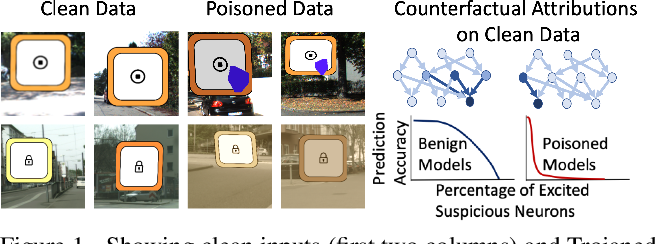 Figure 1 for Detecting Trojaned DNNs Using Counterfactual Attributions