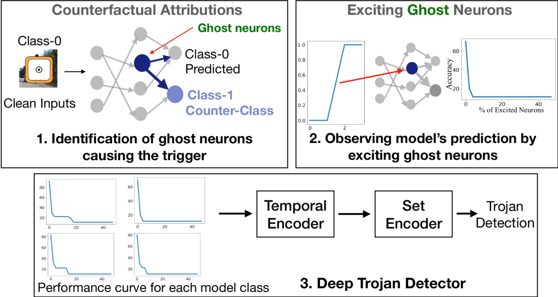 Figure 3 for Detecting Trojaned DNNs Using Counterfactual Attributions