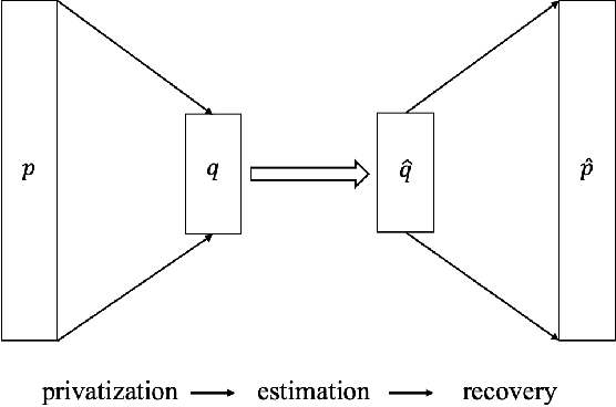 Figure 1 for Compressive Privatization: Sparse Distribution Estimation under Locally Differentially Privacy