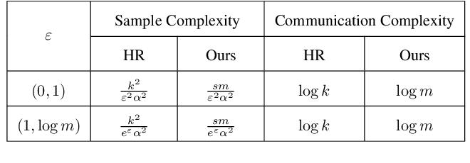 Figure 2 for Compressive Privatization: Sparse Distribution Estimation under Locally Differentially Privacy