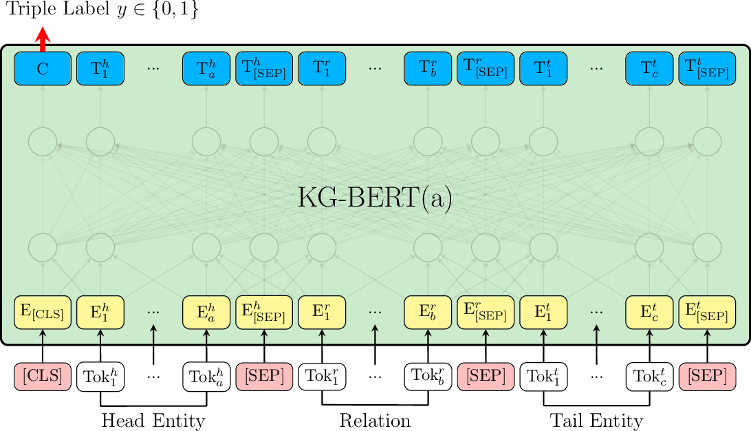 Figure 1 for KG-BERT: BERT for Knowledge Graph Completion