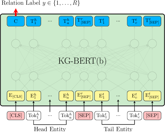 Figure 3 for KG-BERT: BERT for Knowledge Graph Completion