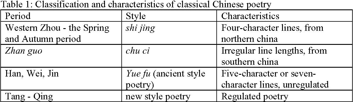 Figure 1 for On the evolution of word usage of classical Chinese poetry