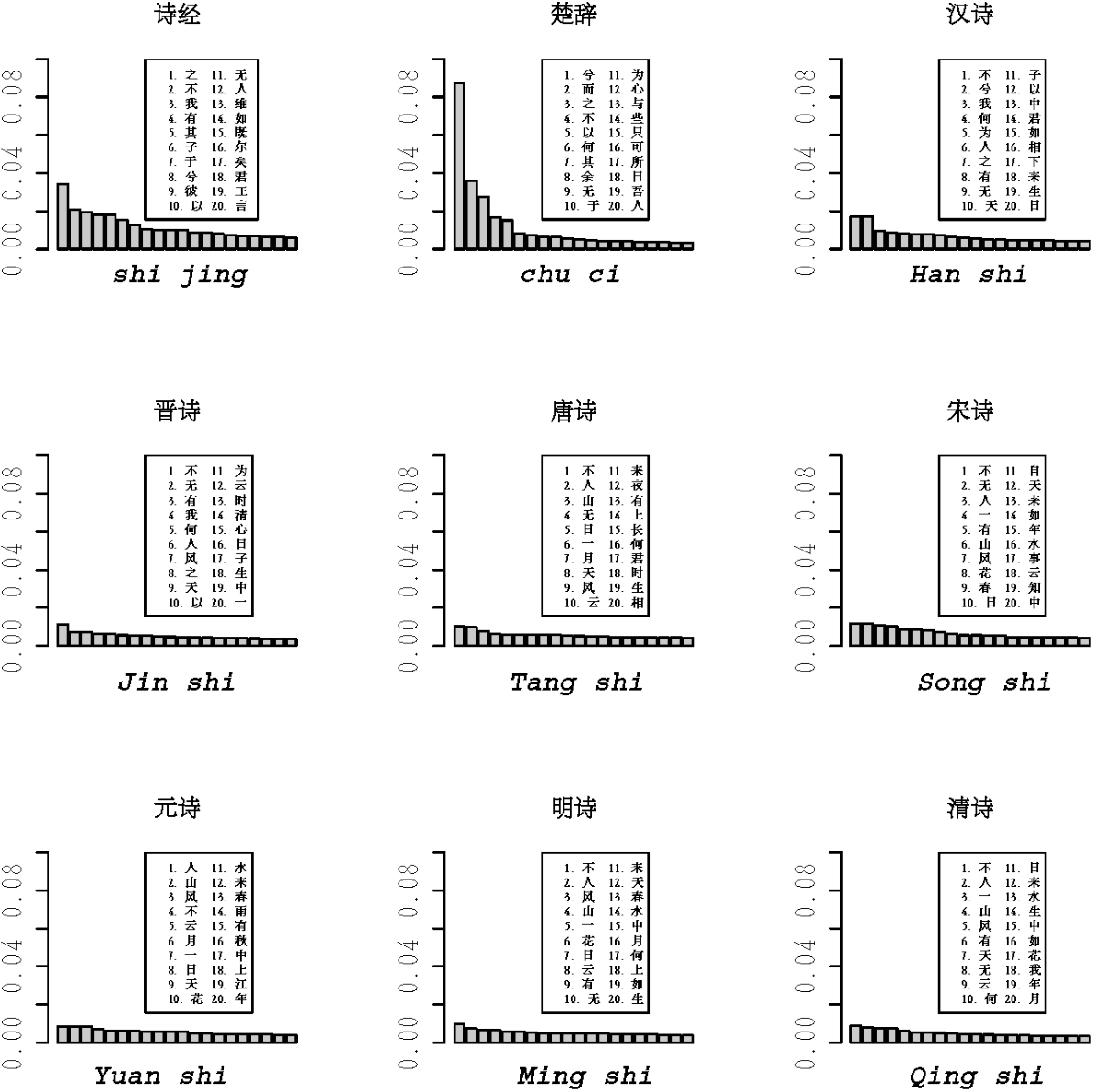 Figure 2 for On the evolution of word usage of classical Chinese poetry