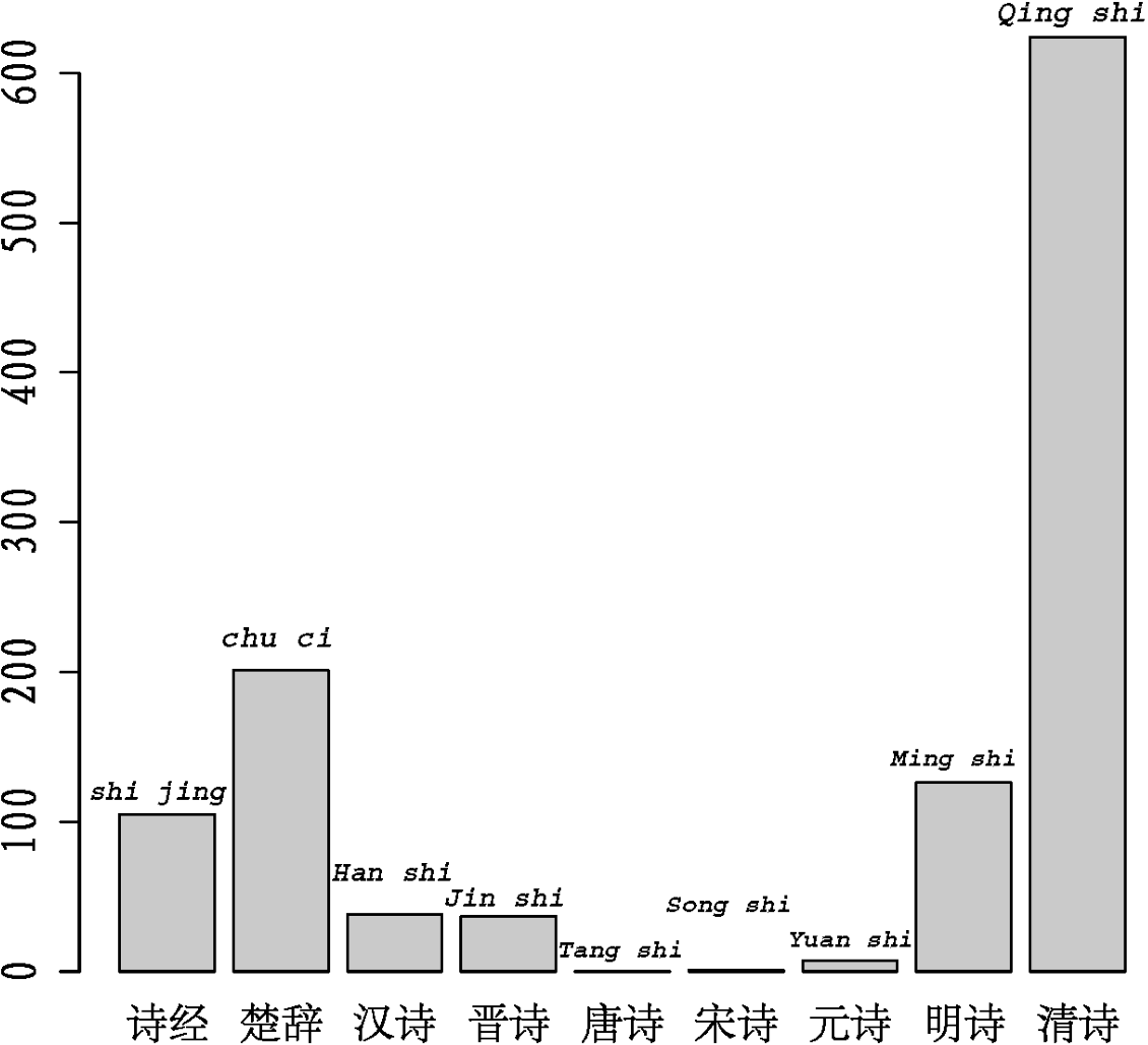 Figure 4 for On the evolution of word usage of classical Chinese poetry