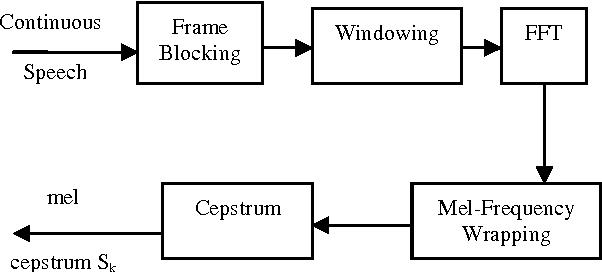 Figure 1 for Speaker Identification using MFCC-Domain Support Vector Machine