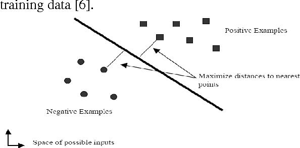 Figure 3 for Speaker Identification using MFCC-Domain Support Vector Machine