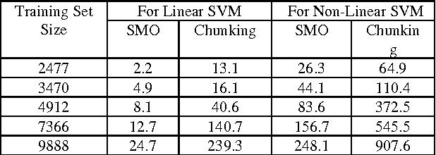 Figure 2 for Speaker Identification using MFCC-Domain Support Vector Machine