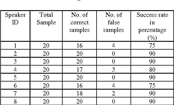 Figure 4 for Speaker Identification using MFCC-Domain Support Vector Machine