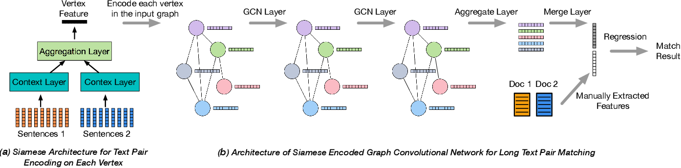 Figure 4 for Matching Long Text Documents via Graph Convolutional Networks