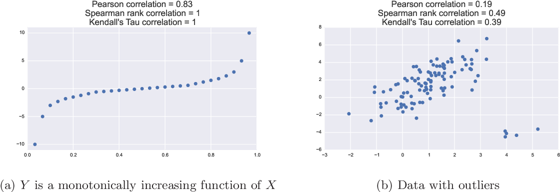 Figure 1 for An Online Algorithm for Nonparametric Correlations