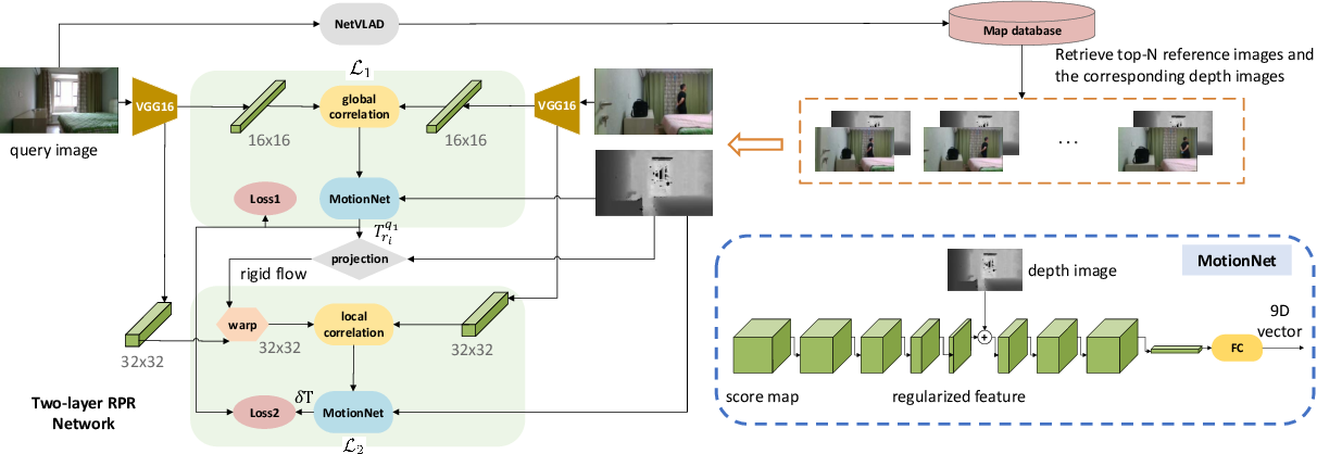 Figure 1 for Improving the generalization of network based relative pose regression: dimension reduction as a regularizer