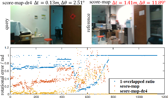 Figure 3 for Improving the generalization of network based relative pose regression: dimension reduction as a regularizer