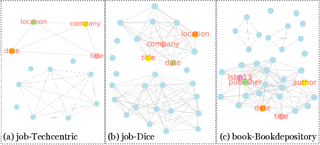 Figure 3 for Simplified DOM Trees for Transferable Attribute Extraction from the Web