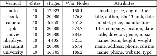 Figure 2 for Simplified DOM Trees for Transferable Attribute Extraction from the Web